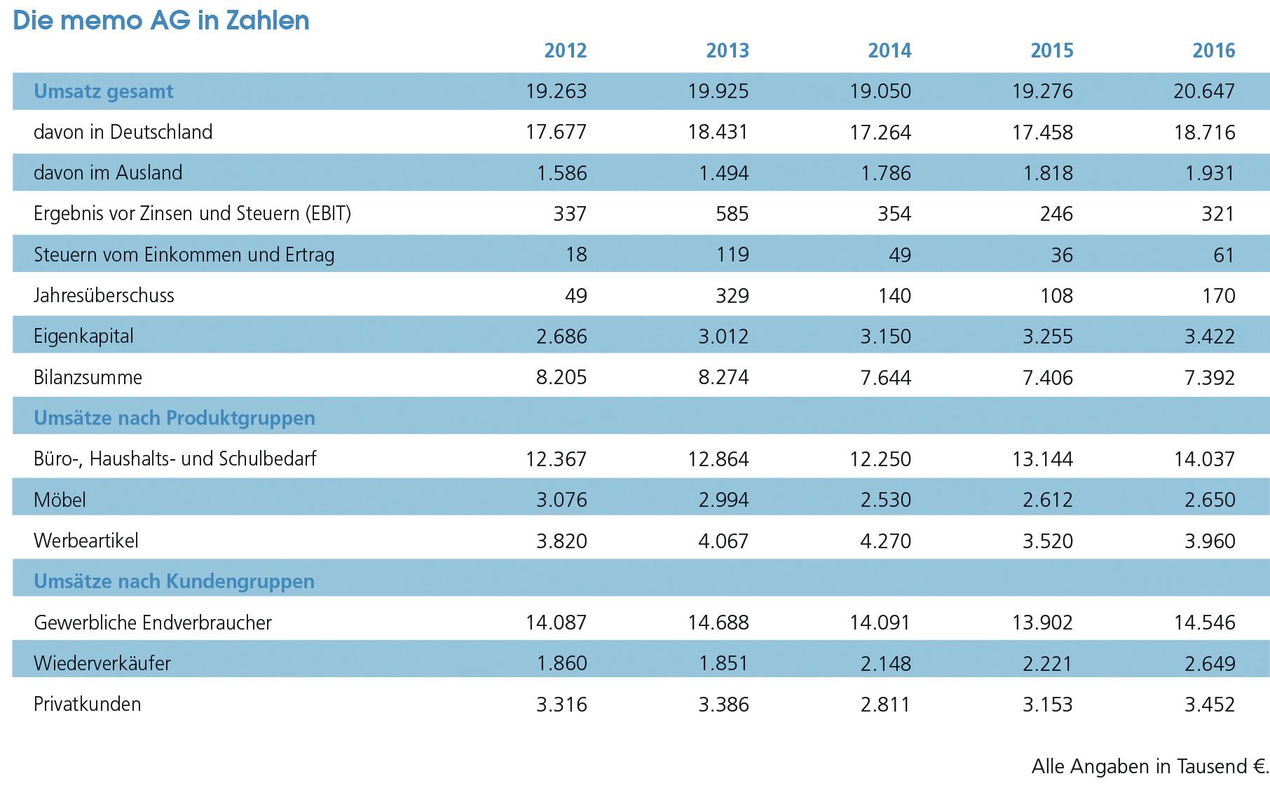 Die memo AG in Zahlen: 2012 - 2016